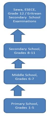 The Eritrean School System