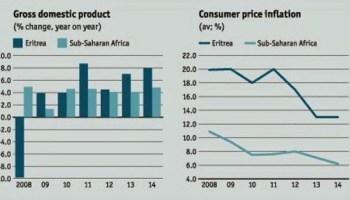 Eritrea Economic Forecast for 2013 and 2014 (Source: Economic Intelligence Unit)