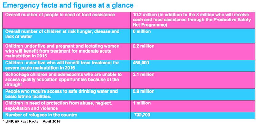 UNICEF-ethiopia-facts