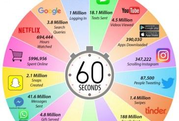 Infografikë: Çfarë ndodh në një minutë në internet?