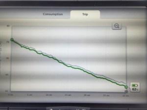 Trip Energy graph