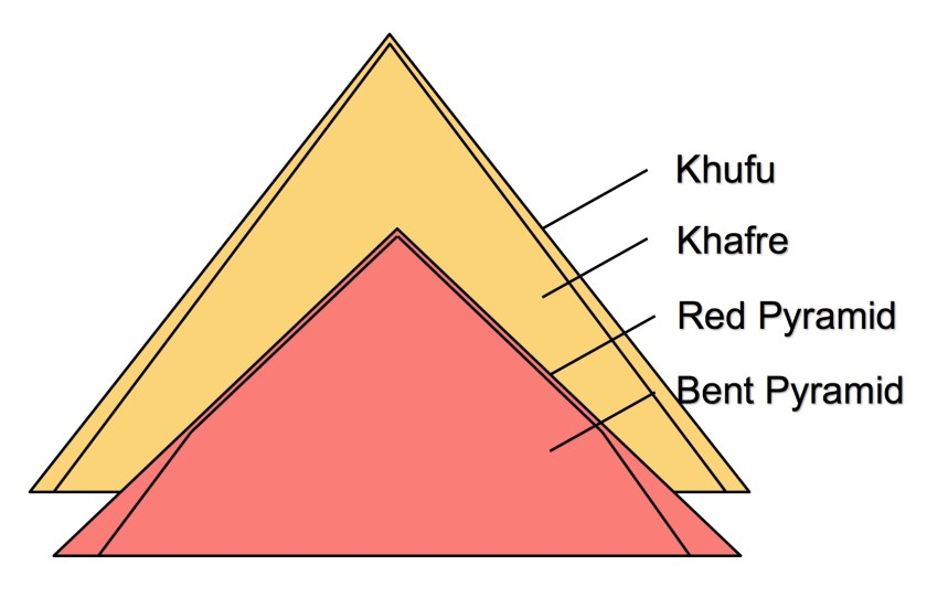 TeslaPyramids com – Egypt's Pyramids are a series of
