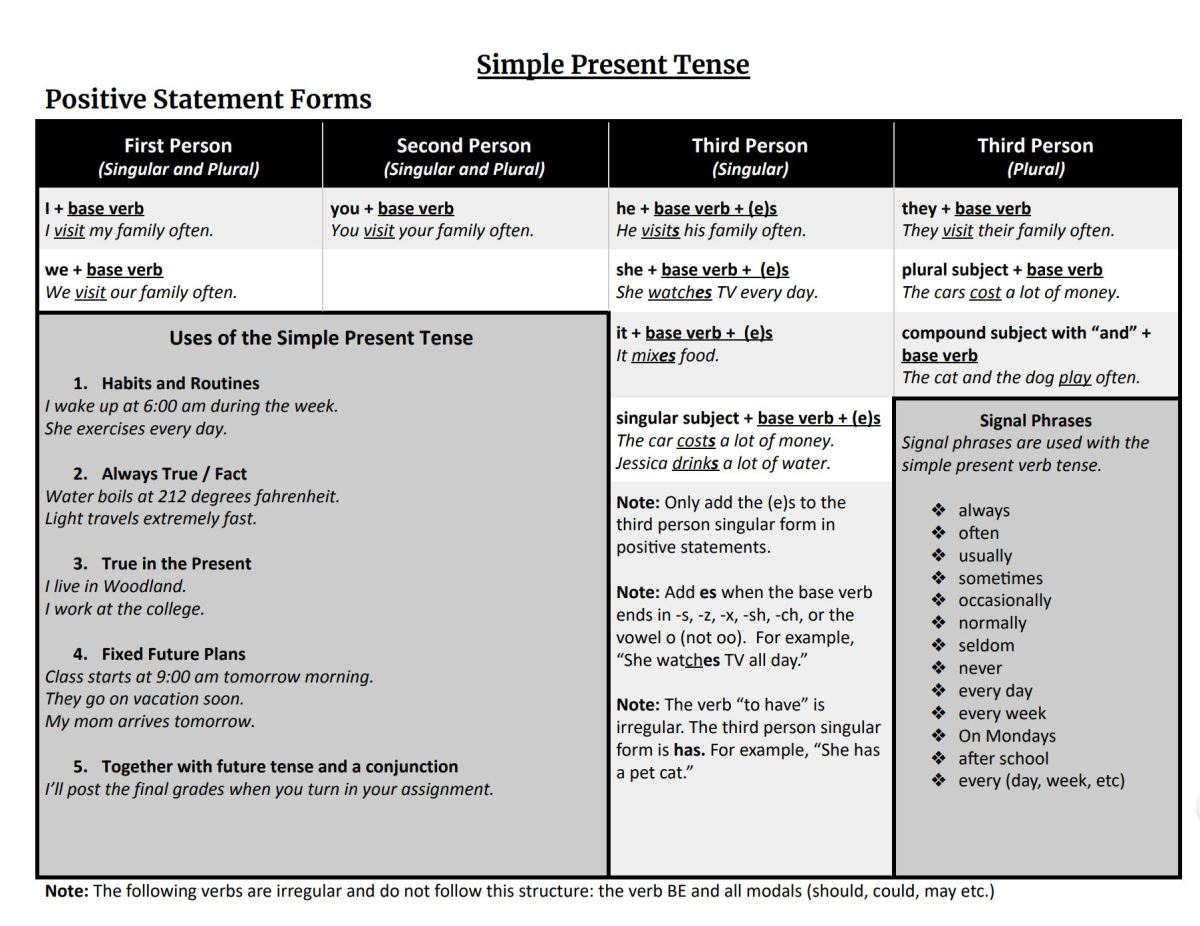 Simple Present Tense Tip Sheet