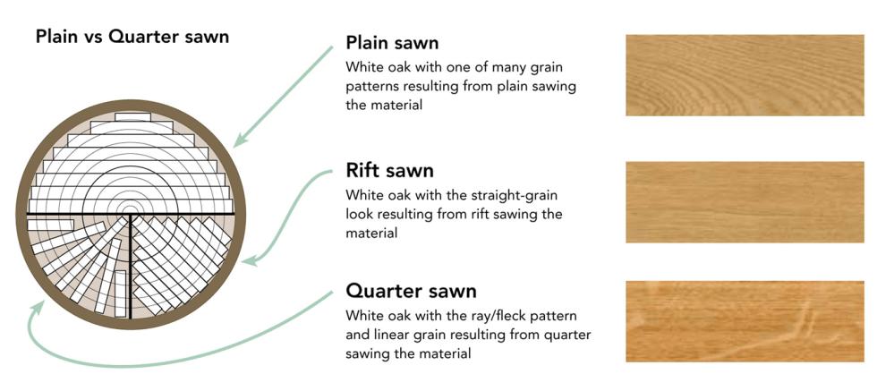 Tesoro Woods Plain vs Quarter Sawn