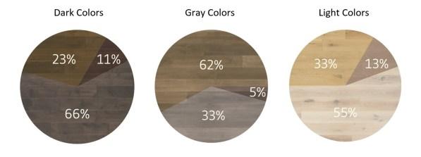Tesoro Woods 2018 Flooring Trends Flooring Color Demand