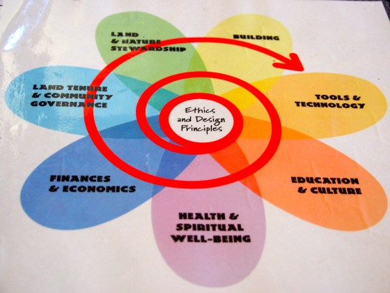 The permaculture spiral.