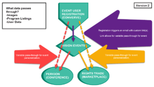 Registration Passthrough Flow: Converve - Rights Trade - Vision Events - Perigon || Version 2