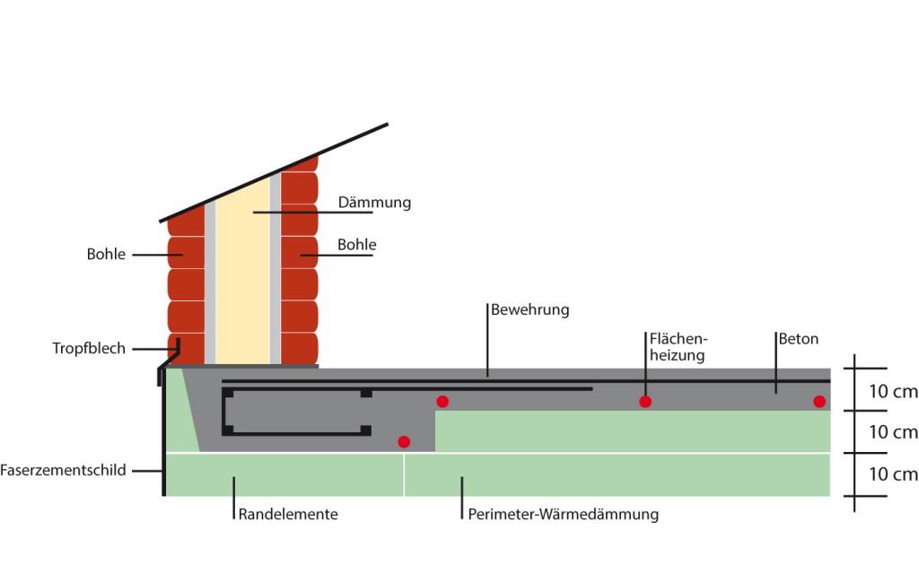 Energiespar-Fundament für ein Haus mit doppelwandiger Blockbohle, Version 2