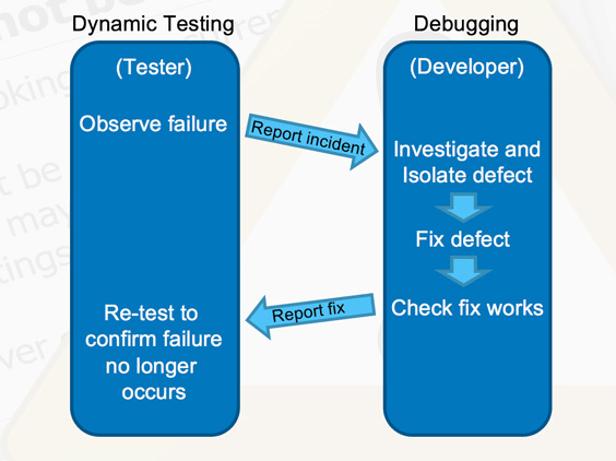 The differences between testing and debugging