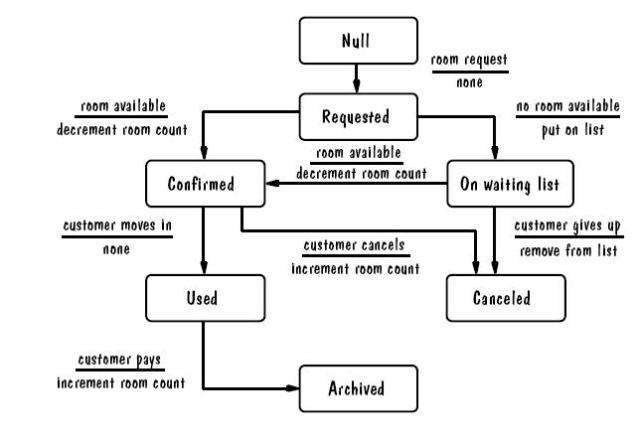 state transition diagrams test design techniques