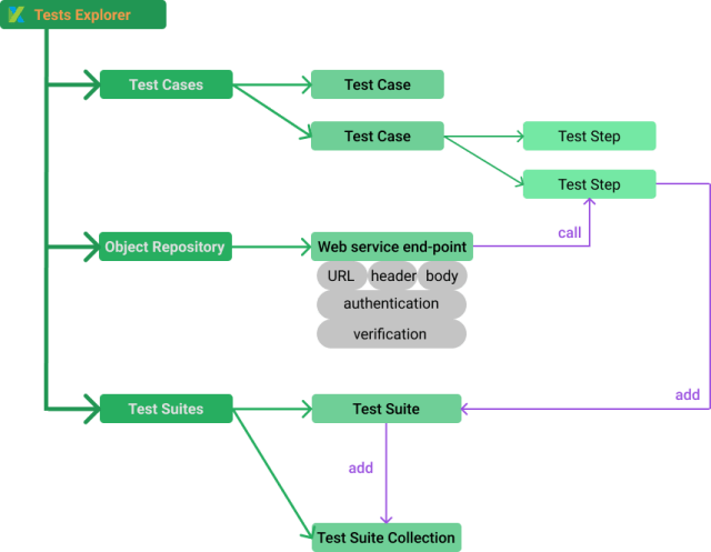 restful web services - set-up API testing project