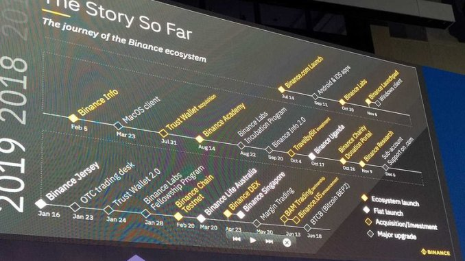 Binance Set To Launch Futures Platform