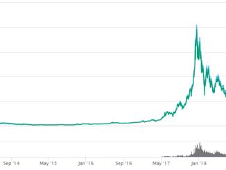Analysis of Bitcoin Price
