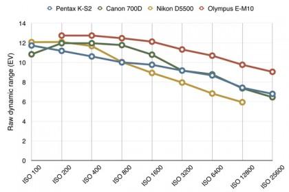 Pentax K-S2 dynamic range chart