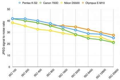 Pentax K-S2 signal to noise ratio chart