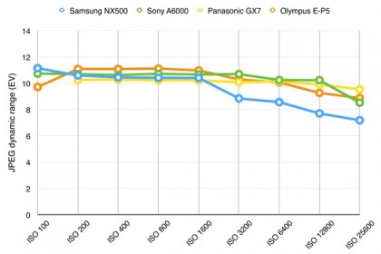Samsung NX500 dynamic range chart