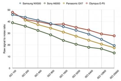 Samsung NX500 noise chart