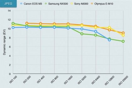 Canon EOS M3 dynamic range chart