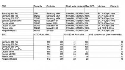 Samsung 850 Pro 2TB benchmarks