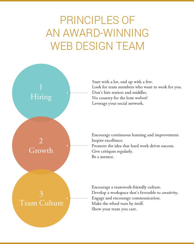 Principles of building an award-winning design team