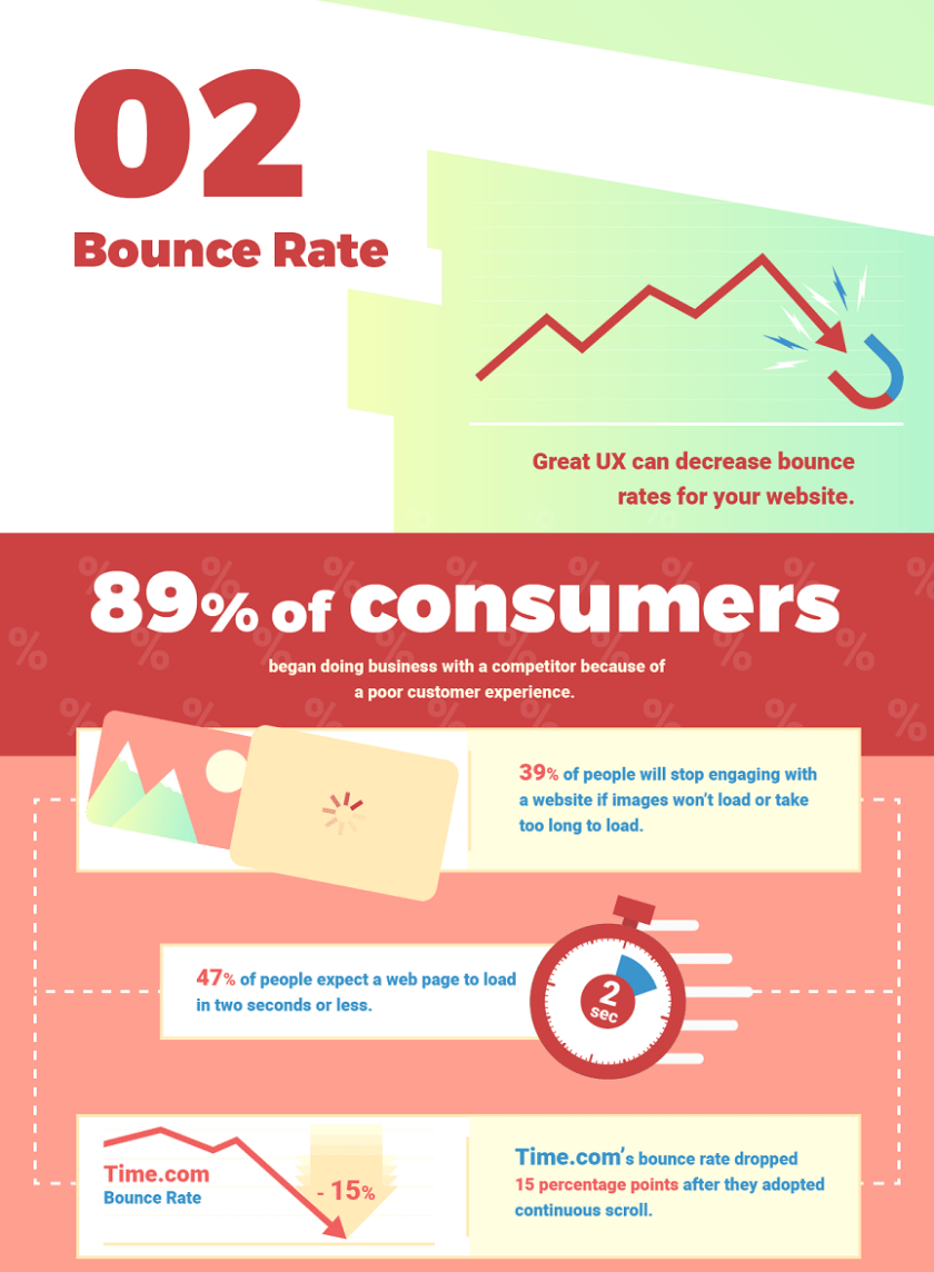 Screenshot of bounce rate section of infographic