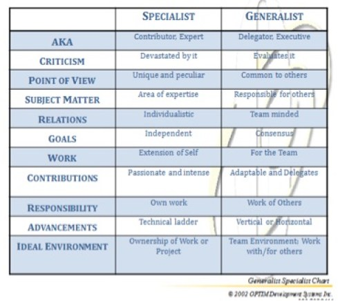 generalist, specialist, executive, expert, traits, aptitudes, am i a generalist or specialist, am i an expert or executive, contributor, delegator, The Highlands Ability Battery (THAB),
