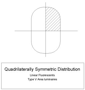 Quadrilaterally Symmetric