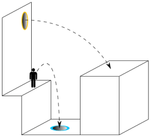 """Portal physics"". Über Wikimedia Commons - https://commons.wikimedia.org/wiki/File:Portal_physics.svg#/media/File:Portal_physics.svg"