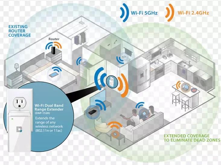Mi opinión sobre el repetidor Wi-Fi D-Link DAP-1520 750 MB Blanco