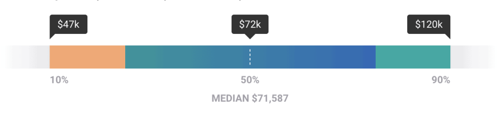 family law attorney salary