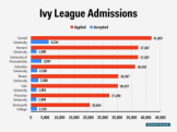 ivy admissions table
