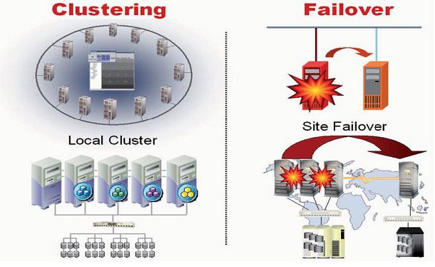 Veritas Cluster Server (Symantec)