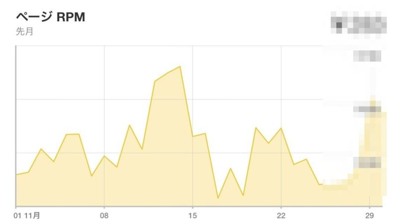 iPhone版Google公式アドセンスアプリがアップデートでグラフが見れるように!これは見やすい!ありがたい!