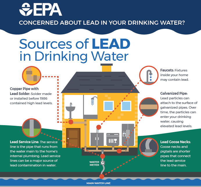 Is lead in your drinking water?