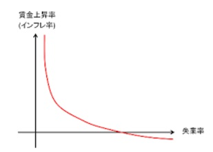 フィリップス曲線