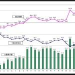 税収・歳出・公債発行額の推移
