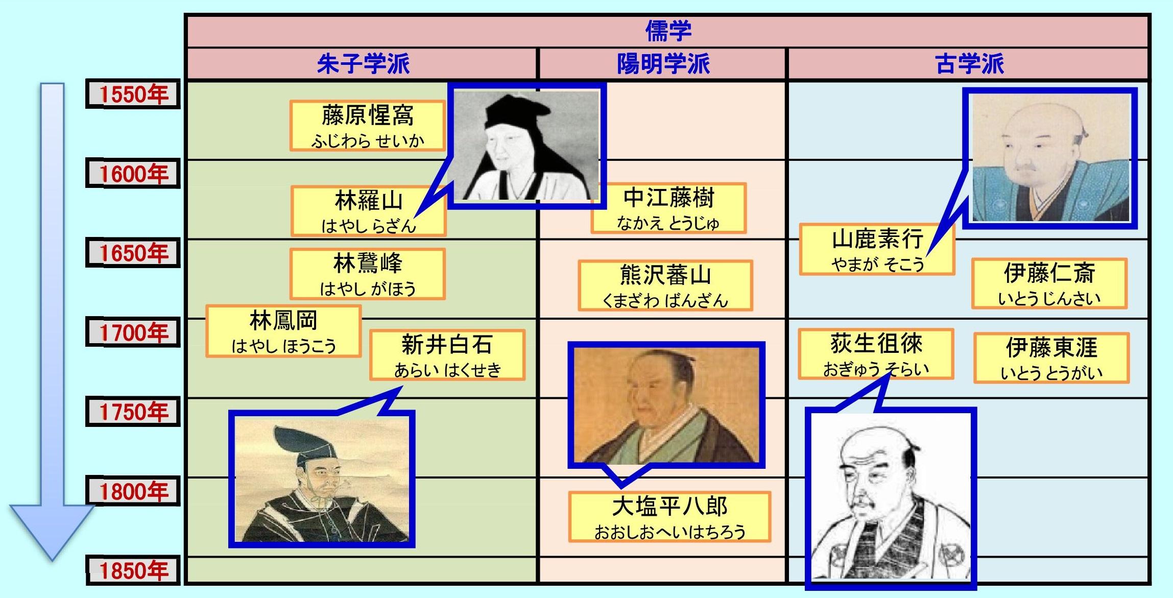 江戸時代の思想史(儒学)