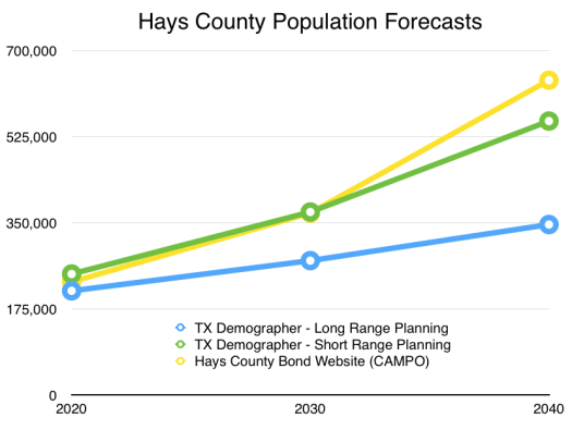 HaysCounty_Forecasts