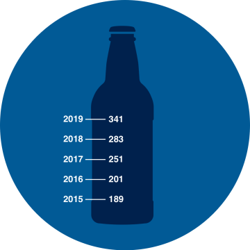 Brewery count by year- 189 in 2015, 201 in 2016, 251 in 2017, 283 in 2018, and 341 in 2019.