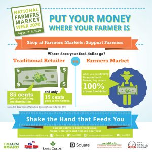 When you shop at a farmers market nearly 100% of your dollar goes to the farmer. When you shop at a traditional retailer, only 15% goes to the farmer.