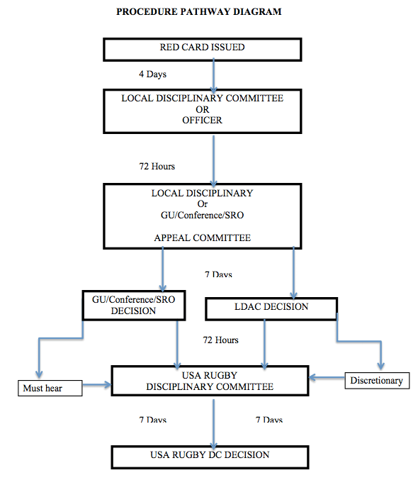 USA Rugby Disciplinary Procedures Chart