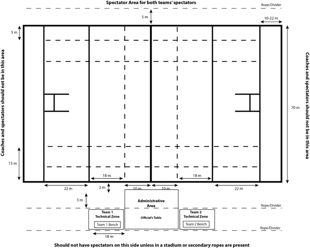 New TRU Rugby Pitch Technical Zones