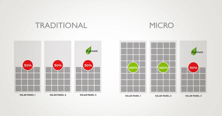 string-vs-micro