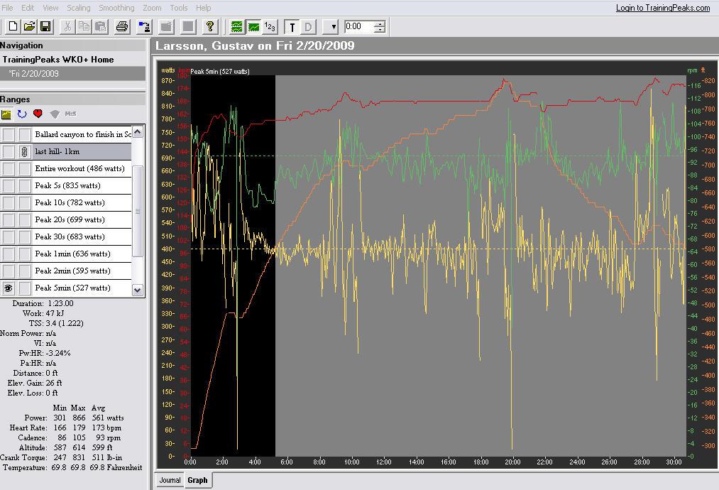 Gustav Larsson Solvang Time Trial power profile