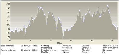 TT24TT elevation profile
