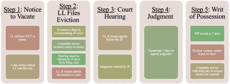 Overview of the eviction process outlined into 5 steps: step one is notice to vacate, step 2 is landlord files eviction, step 3 is court hearing, step 4 is judgement, and step 5 is writ of posession.