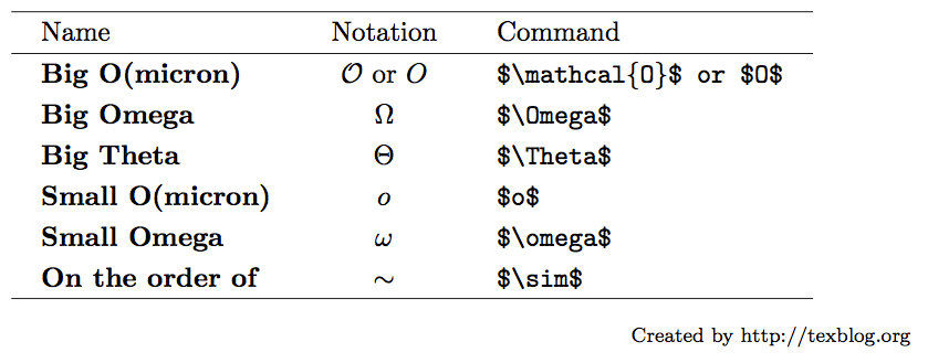 Big O and related notations in LaTeX – texblog