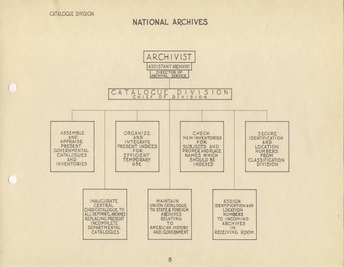 RG 64, P 39, file 051-46 - 8 - Catalogue Division Org. Chart, Dec. 1935