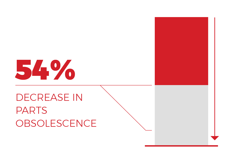 decrease parts obsolescence graph