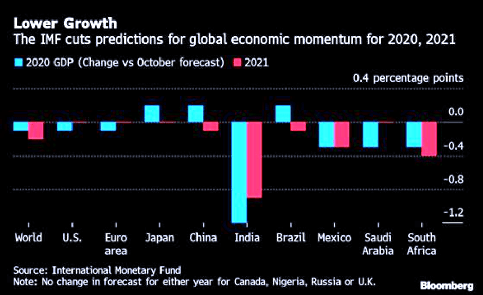 2020 GDP growth vs 2021 projections of major economies